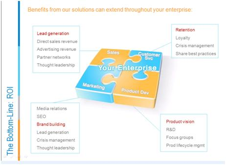 Social CRM provides, at a fundamental level, the following benefits to
